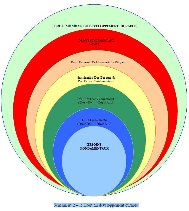 Le Droit Du Developpement Durable Comme Hypothese D Un Droit Post